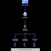 Diagramme MV Sense